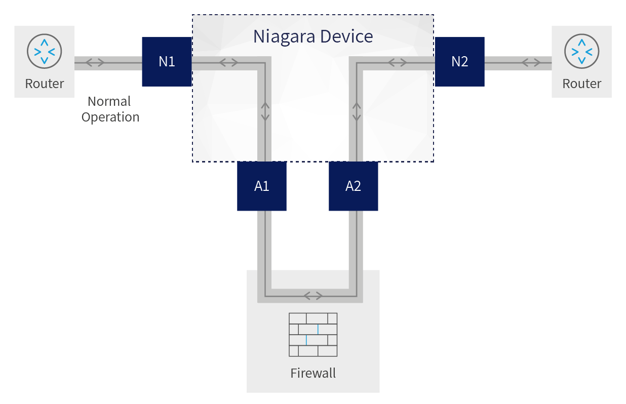 A diagram showing the normal operation of a network bypass