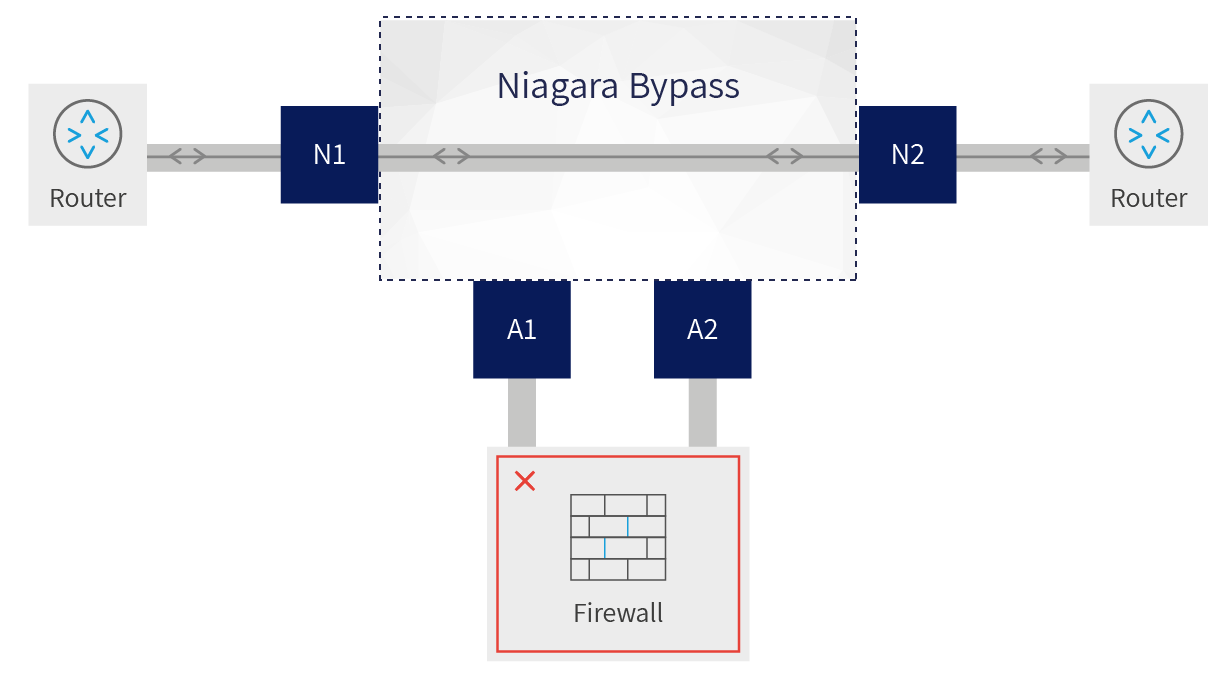 Diagram showing how a bypass switch handles traffic when a tool or appliance fails
