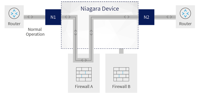 Diagram showing how Niagara devices implement 1+1 redundancy