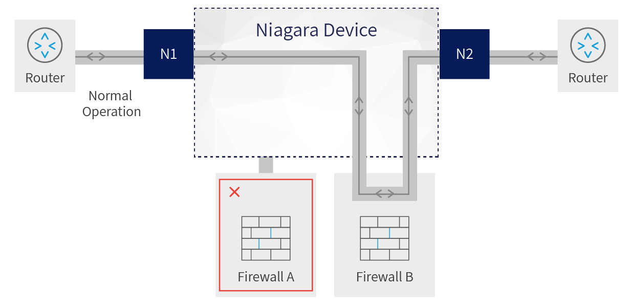 Diagram showing how the bypass allows traffic flow when a Niagara device fails