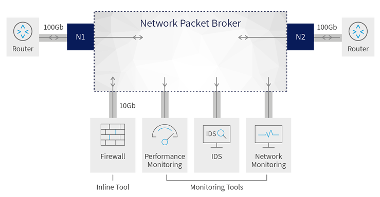A diagram showing how Network Packet Brokers interact with multiple tools