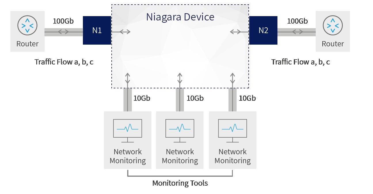 Niagara network packet brokers (NPB) enables network capacity increase to 100Gb