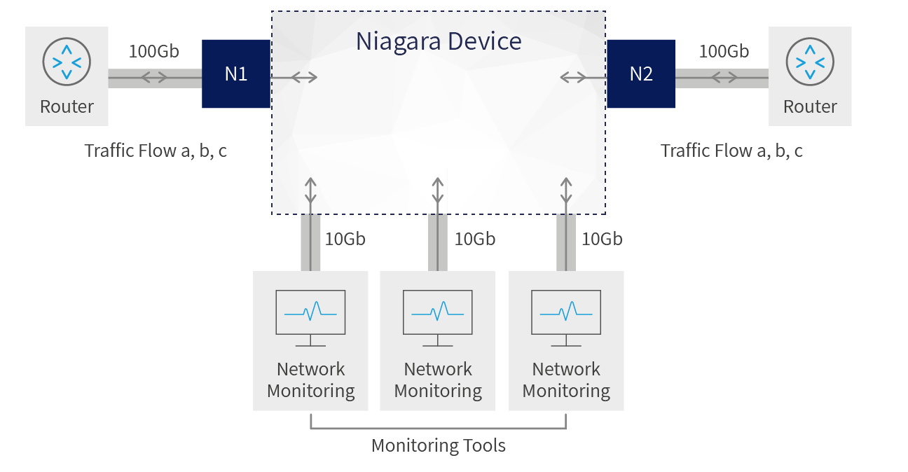 Niagara network packet brokers (NPB) enables network capacity increase to 100Gb