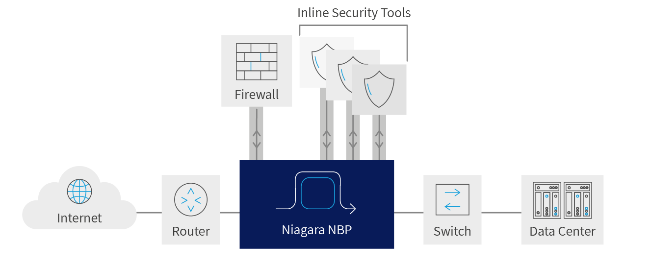 Diagram explaining what is a  Network Bypass Switch and how it protects a network