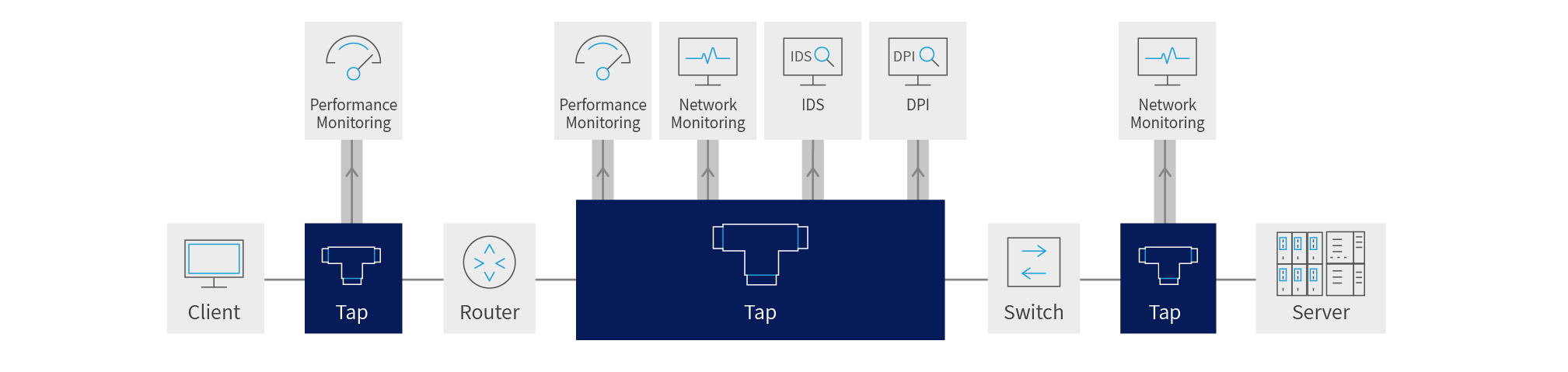 A chart showing where network taps sit within a typical network architecture