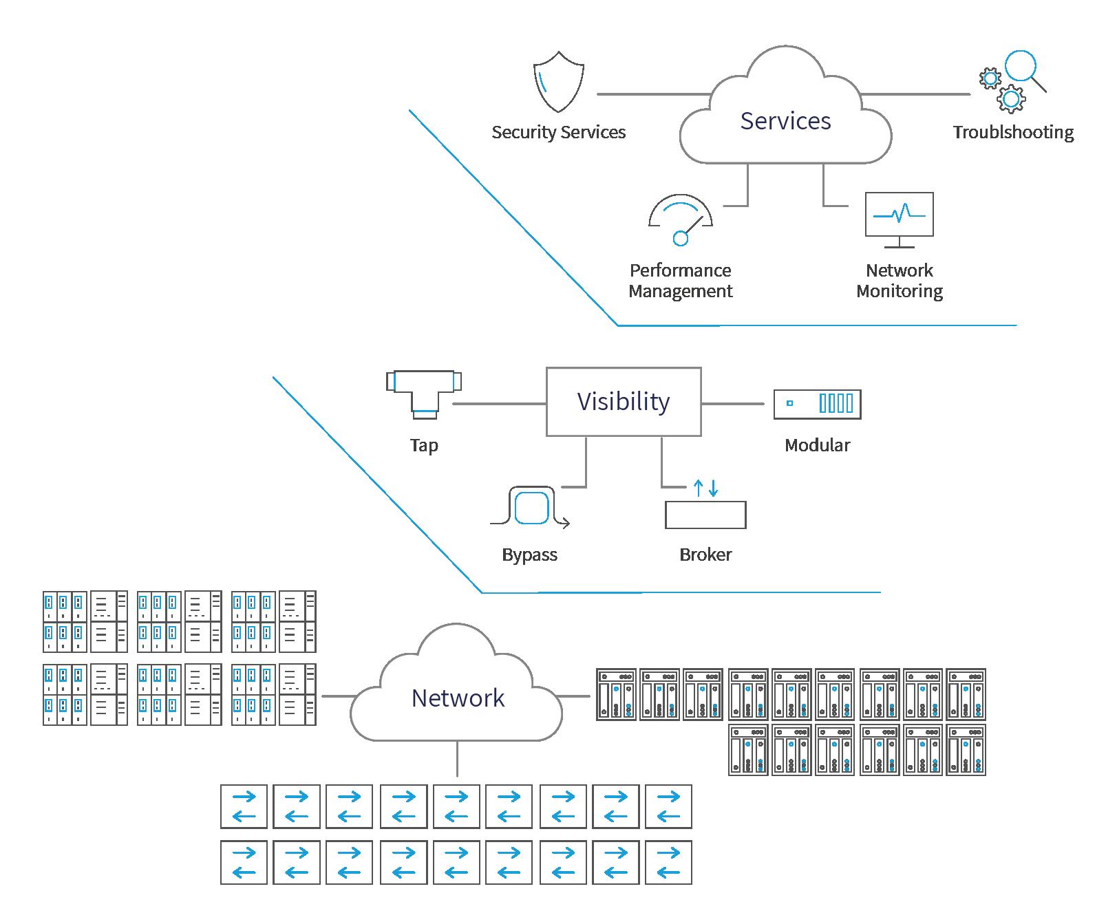 Niagara's network monitoring tools cut operating costs and improve ROI.