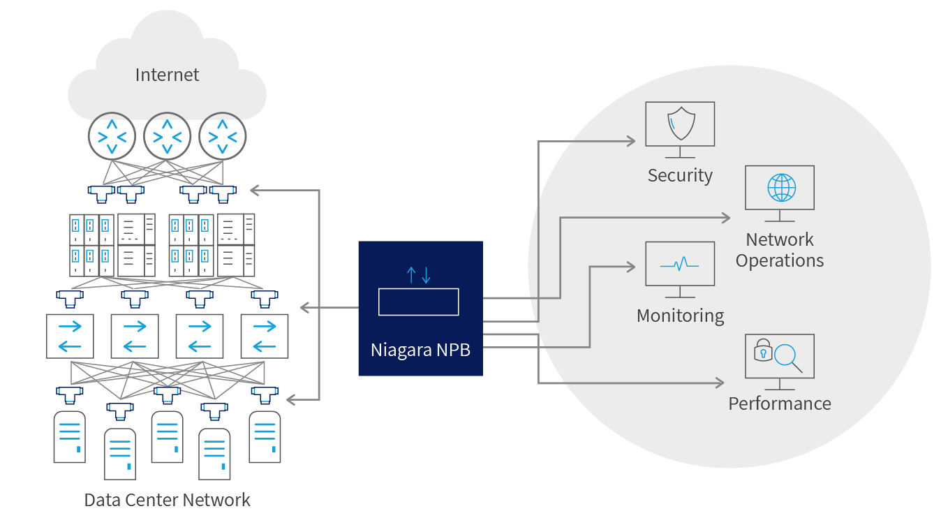 What is Network Packet Broker NPB active device raw data packets from network interfaces to network service and monitoring tools performance management and security