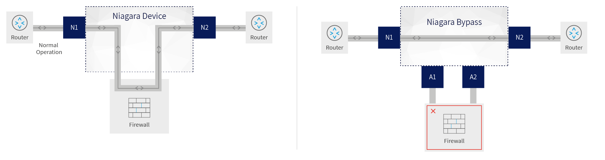 Prevent network failure with bypasses