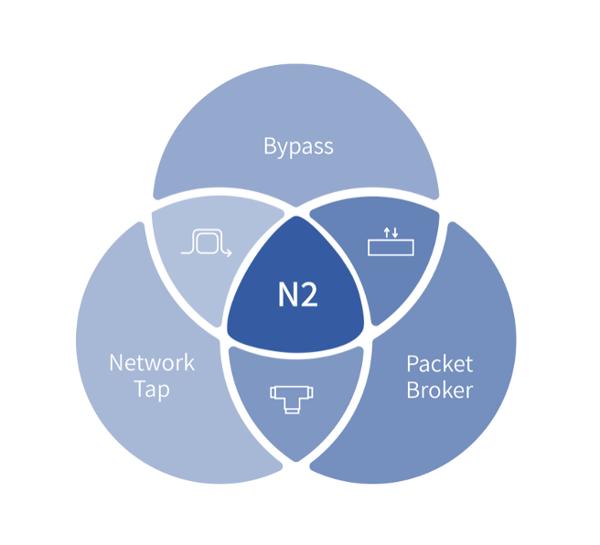 N2 hybrid