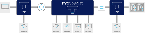 Niagara Networks TAP solution