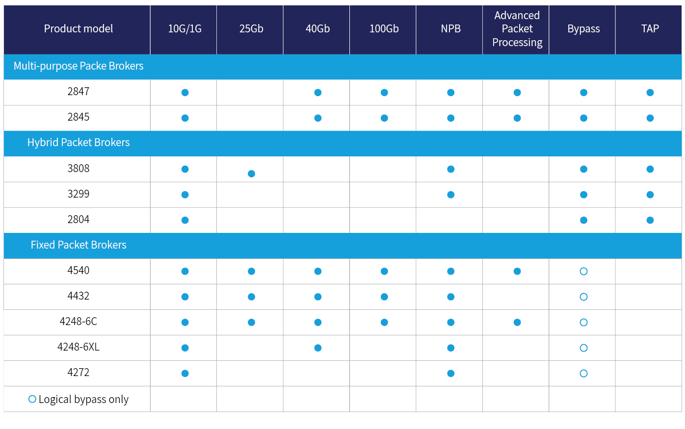 Network packet brokers table. new4