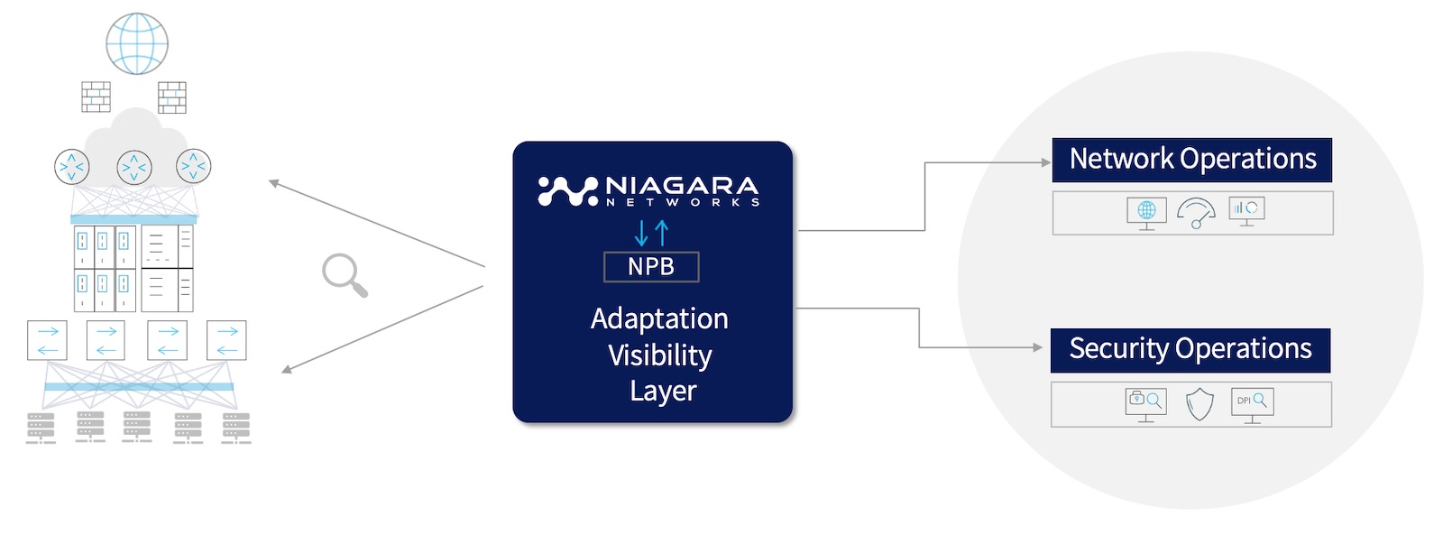 Niagara Network Packet Broker - new diagram