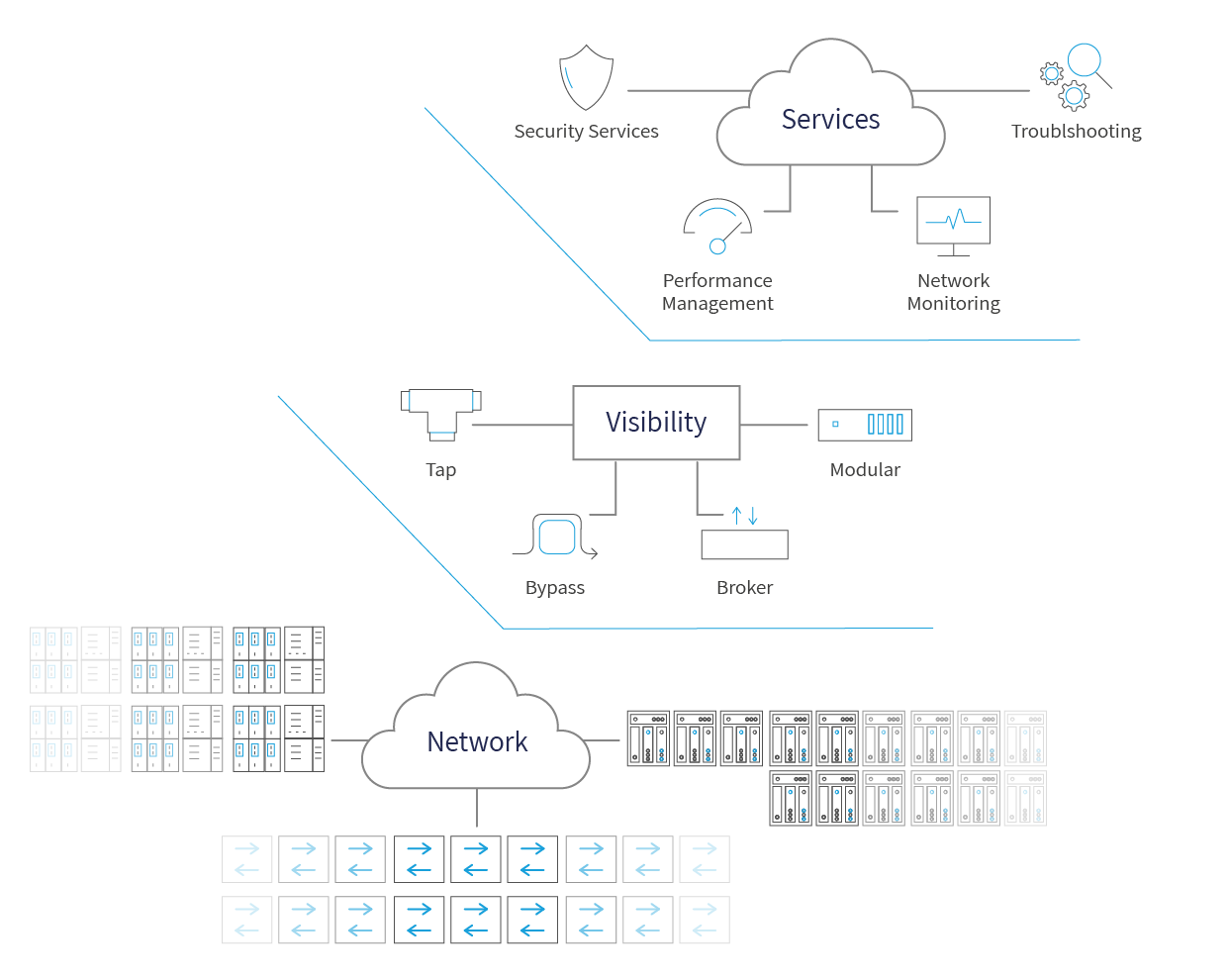 A diagram showing where network visibility solutions fall within a typical network architecture