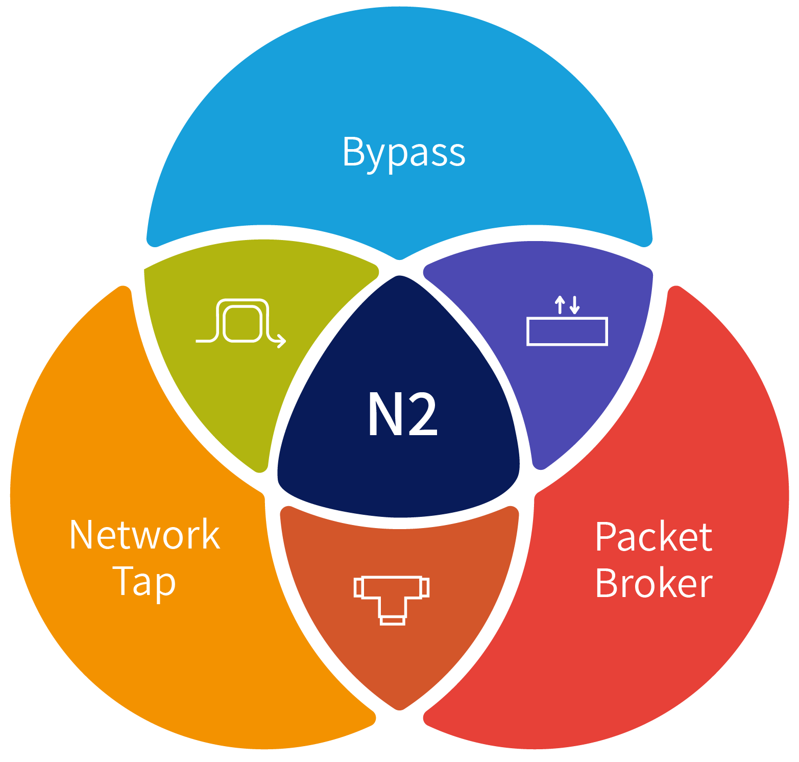 Diagram of the modular multi-purpose visibility layer showing how a modular network packet broker allows flexibility, performance and functionality.