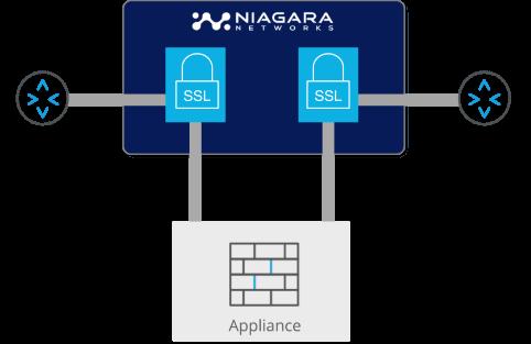 https://info.niagaranetworks.com/hubfs/SSL-TLS%20Active%20InLine%20SSL-1.png