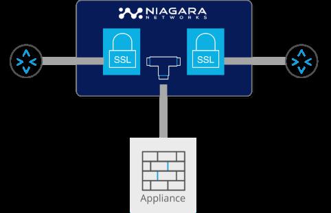 https://info.niagaranetworks.com/hubfs/SSL-TLS%20Passive%20InLine%20SSL-1.png