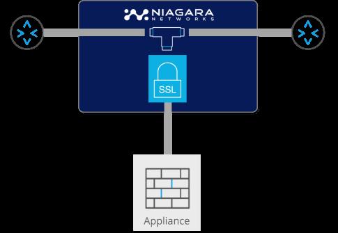 https://info.niagaranetworks.com/hubfs/SSL-TLS%20Passive%20OOB%20SSL-1.png